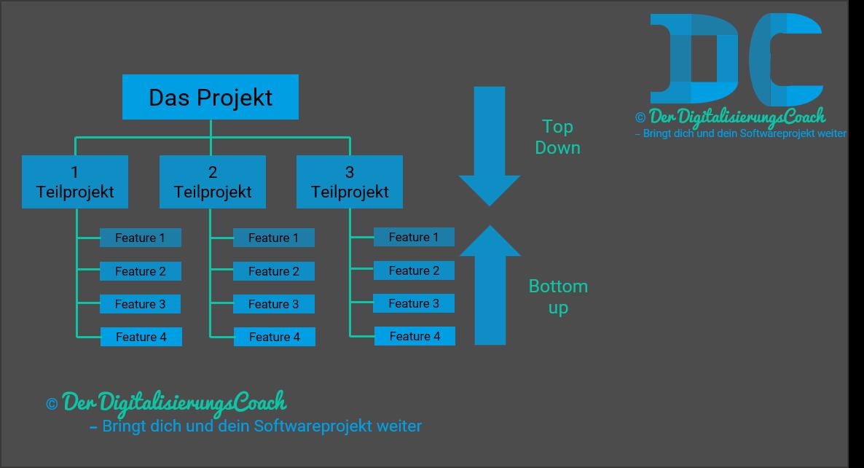 Software richtig schätzen - Softwareprojektmanagement Schätzmethoden Top-Down Ansatz vs. Bottom-Up Ansatz