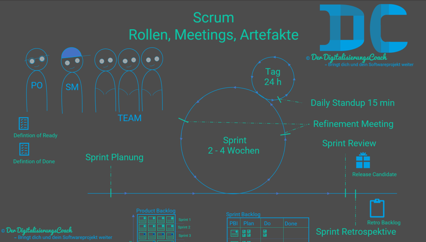 Scrum Rollen, Meetings, Artefakte