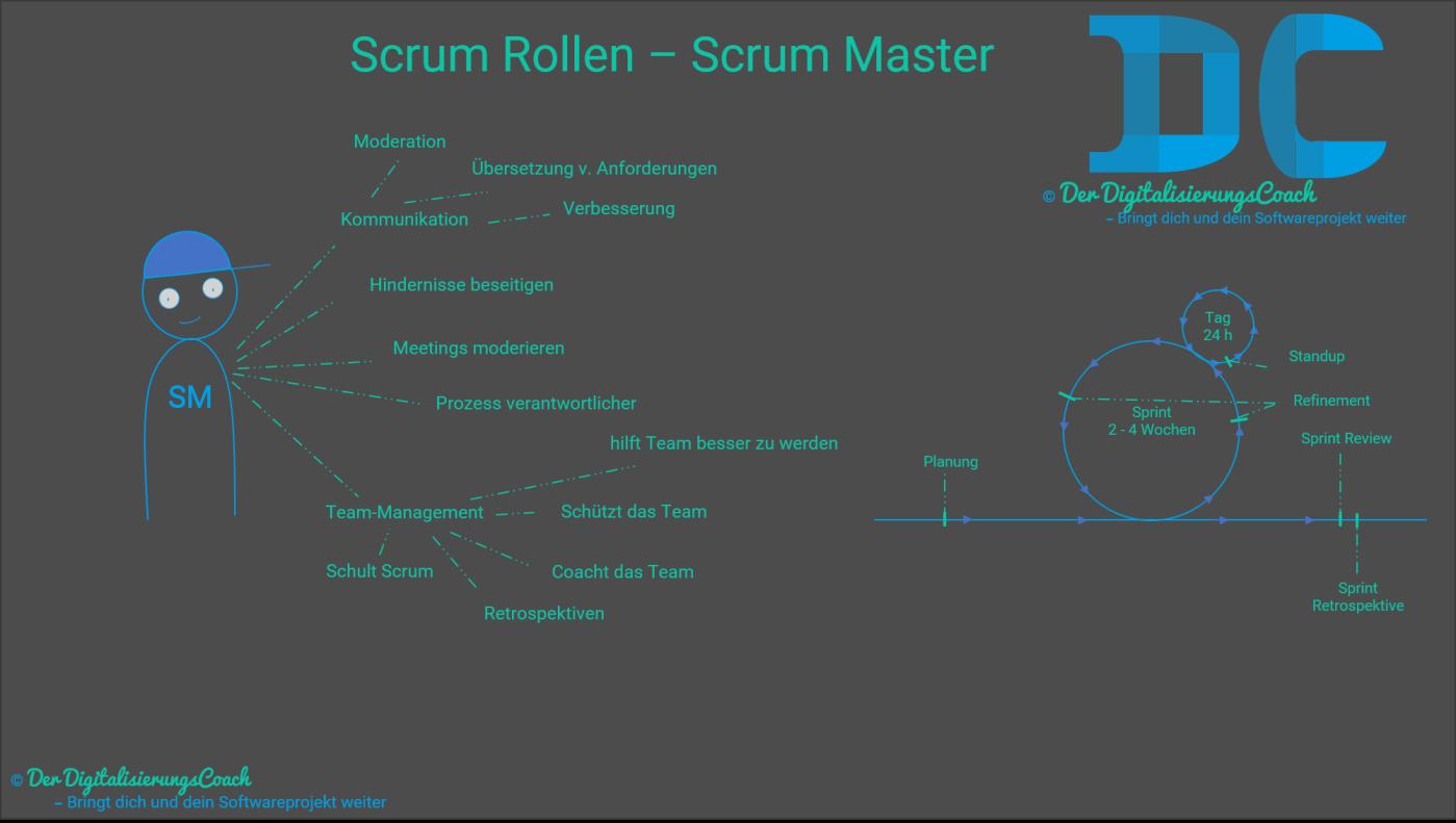 Scrum Rollen - Der Scrum Master und seine Aufgaben. Er ist Hauptverantwortlicher für den Scrum-Prozess, beschützt das Team und beseitigt Hindernisse (Impediments).