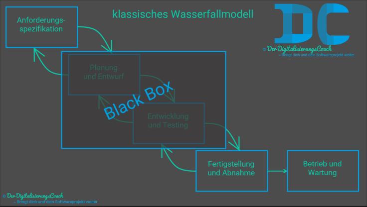Wasserfallmodell mit Blackbox aus Kundensicht. Der Kunde sieht nur was er spezifiziert hat und die entwickelte Software. Er ist aber nicht im Entwicklungsprozess mit eingebunden
