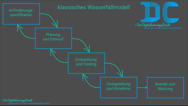Das Wasserfallmodell, ein klassisches Vorgehensmodell welches sehr schwergewichtig, monolithisch und daher träge und teuer ist. Es wird Phase für Phase abgearbeitet.