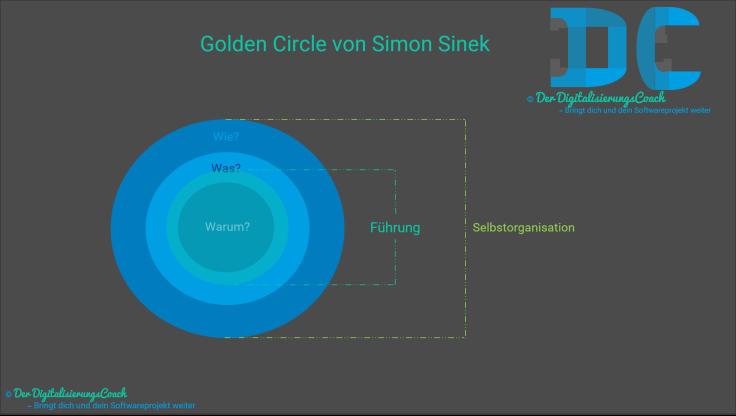 Golden Circle Führung Selbstorganisation