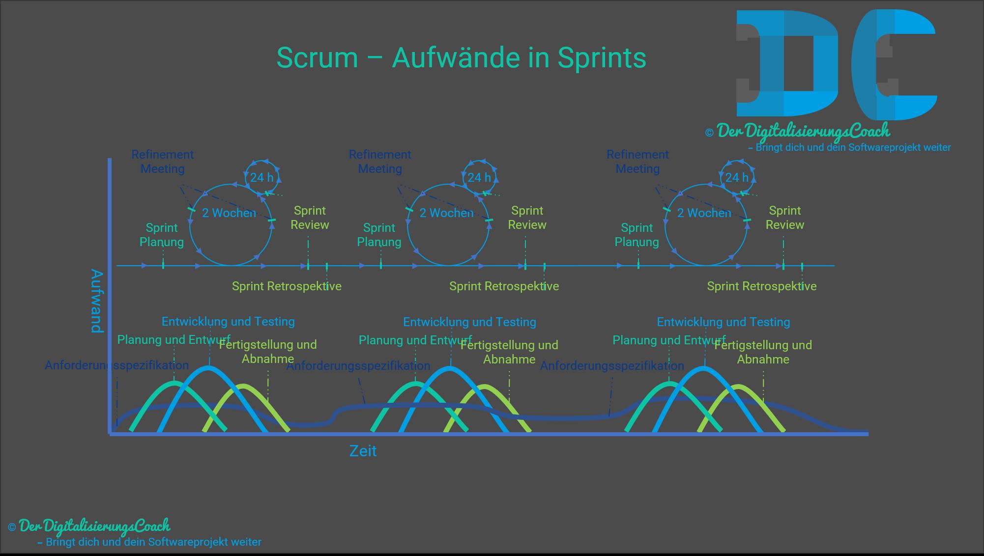 Scrum - Aufwände in Sprints