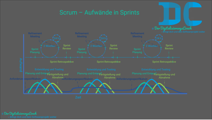 Scrum - Aufwände in Sprints