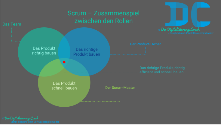 Scrum - Optimiert