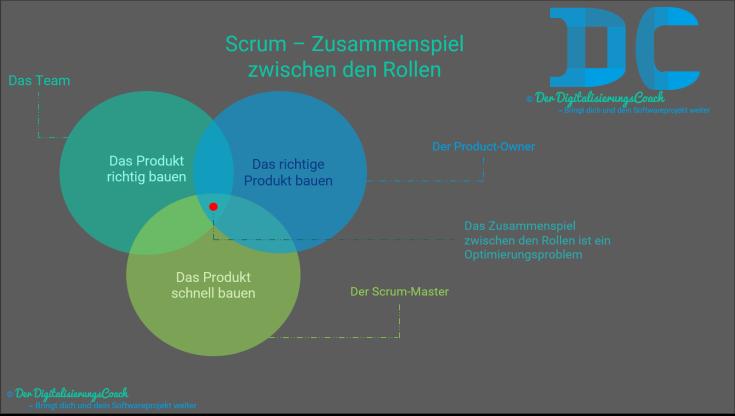Scrum - Rollen Zusammenspiel der Rollen beim Optimierungsproblem, Scrum Master, Team und Product-Owner kümmern sich um ihre Hauptaufgaben. Das richtige Produkt, richtig und schnell zu bauen. Ein Optimierungsproblem.