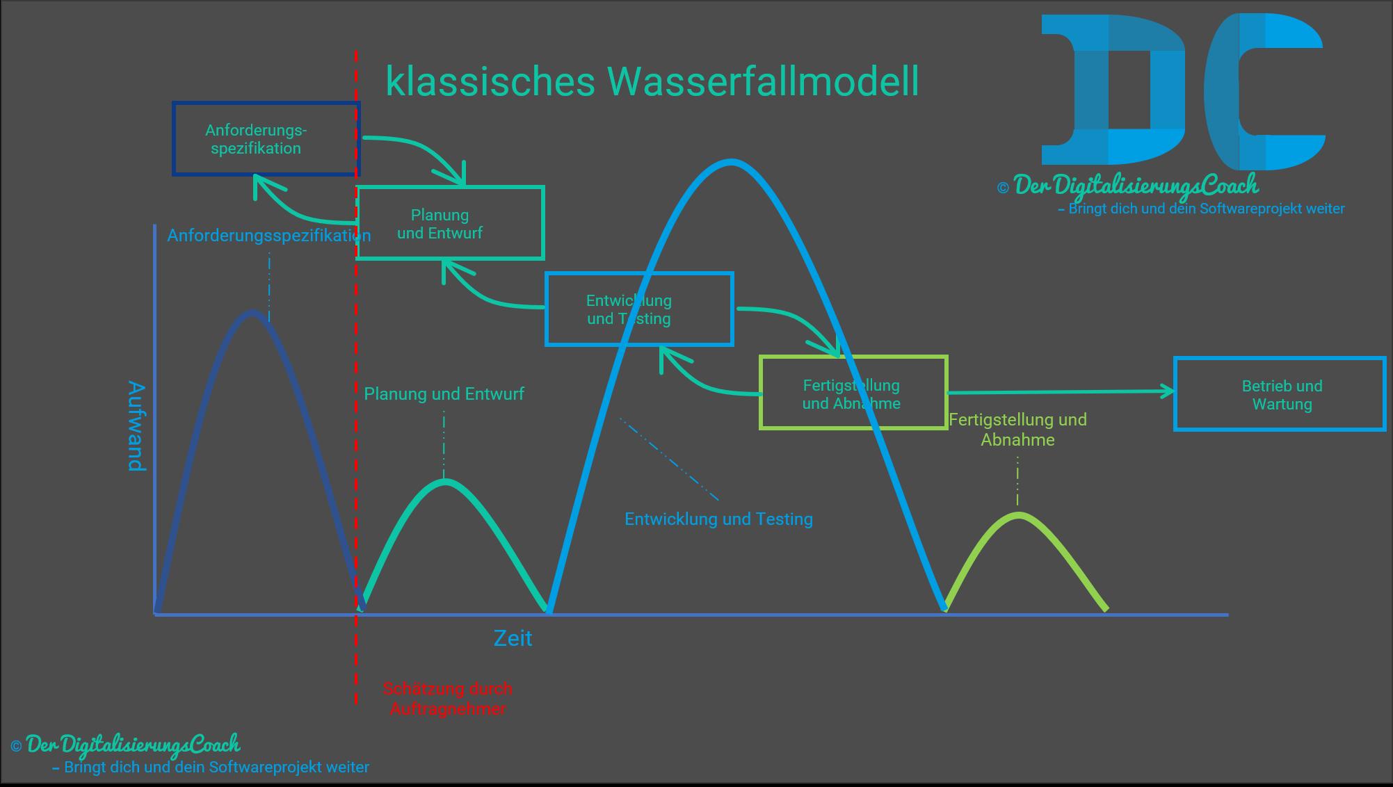 Wasserfallmodell Aufwände Schätzungszeitpunkt, Aufwände fallen beim Wasserfallmodell verstärkt bei der Speifikation an.