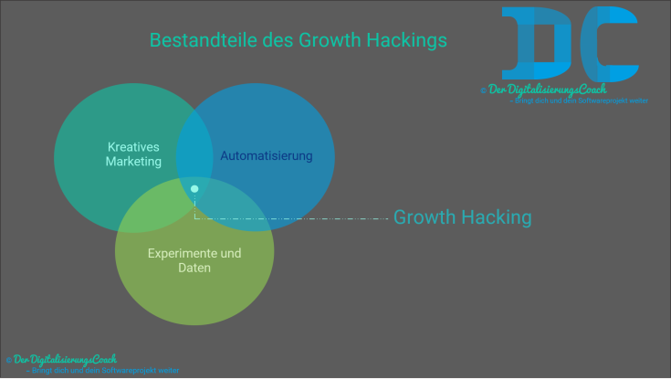 Bestandteile des Growth Hackings