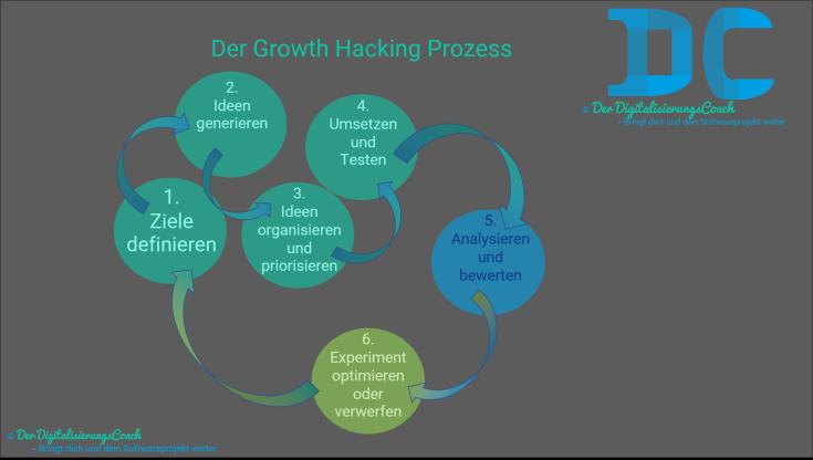 Der Growth Hacking Prozess wird sooft durchlaufen, bis die zu Beginn definierten Ziele erreicht wurden. 1. Ziele definieren 2. Ideen generieren 3. Ideen organisieren und priorisieren 4. Umsetzen und Testen 5. Analysieren und bewerten 6. Experiment optimieren oder verwerfen