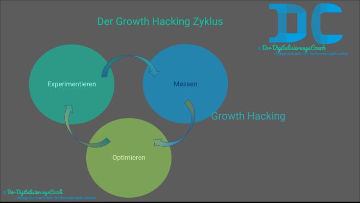 Der Growth Hacking Zyklus besteht aus Experimentieren Messen und Optimieren
