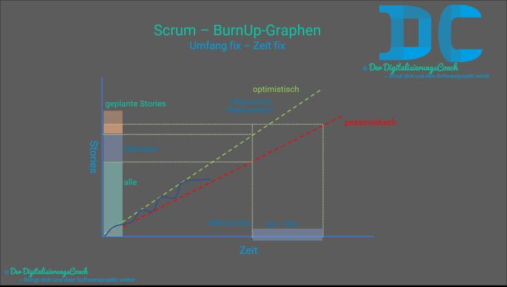 Umgang mit BurnUp-Graphen in Scrum. Hilfestellung für Product-Owner bei Umfang fix und Zeit fix Fragen um Vorhersagen machen zu können wann, in welchem Zeitraum etwas fertig wird. Ob sich die Implementierung zu einen gewissen Zeitpunkt ausgeht, und wenn nicht, wieviel Zeit zusätzlich voraussichtlich benötigt wird.