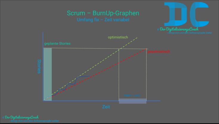 Umgang mit BurnUp-Graphen in Scrum. Hilfestellung für Product-Owner bei Umfang fix und Zeit variabel Fragen um Vorhersagen machen zu können wann, in welchem Zeitraum etwas fertig wird.