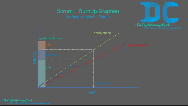 Umgang mit BurnUp-Graphen in Scrum. Hilfestellung für Product-Owner bei Umfang variabel und Zeit fix Fragen um Vorhersagen machen zu können wie viele Features ab einen gewissen Zeitpunkt fertiggestellt werden können und wie viele teilweise oder gar nicht fertig werden können.