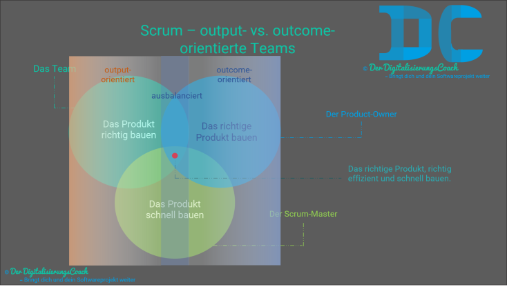 Scrum - output- und outcomeorientierte Teams