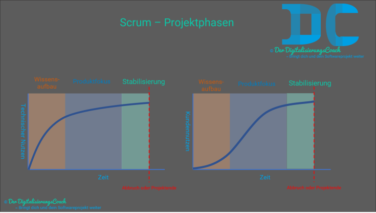 Scrum - Phasen