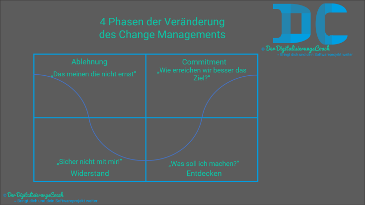 4 Phasen Change Managements