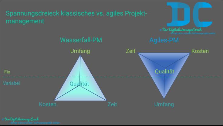 Agiles vs. klassisches Projektmanagement - fixe und variable Bestandteile.png