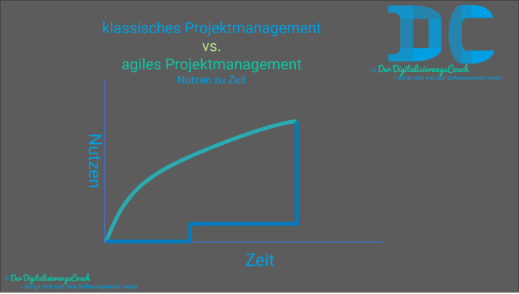 agiles vs. klassisches projektmanagement - nutzen zu zeit