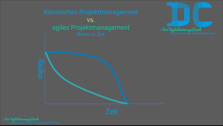 agiles vs. klassisches projektmanagement - risiko zu zeit