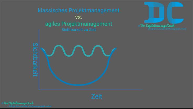 agiles vs. klassisches projektmanagement - sichtbarkeit zu zeit