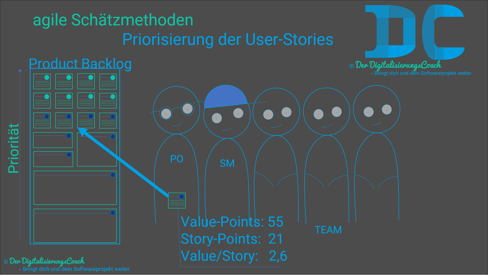 Agile Schätzmethoden Priorisierung der User-Stories im Backlog.png