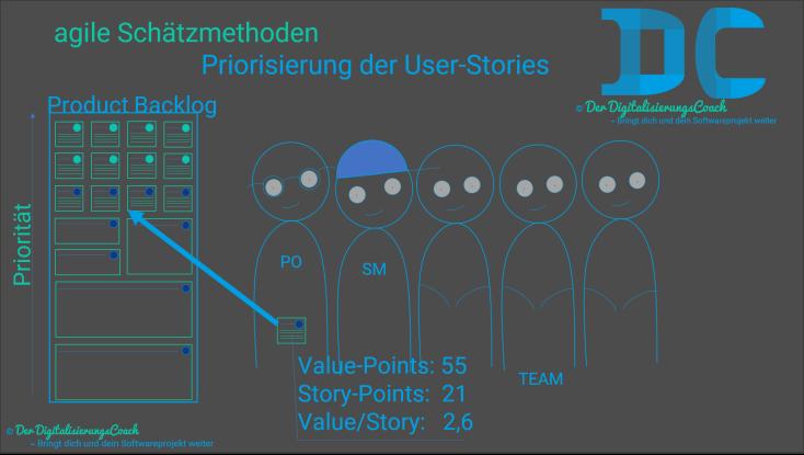 Agile Schätzmethoden Priorisierung der User-Stories im Backlog.png