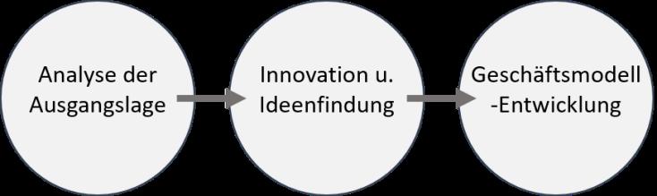 Aufbau einer Digitalisierungsstrategie