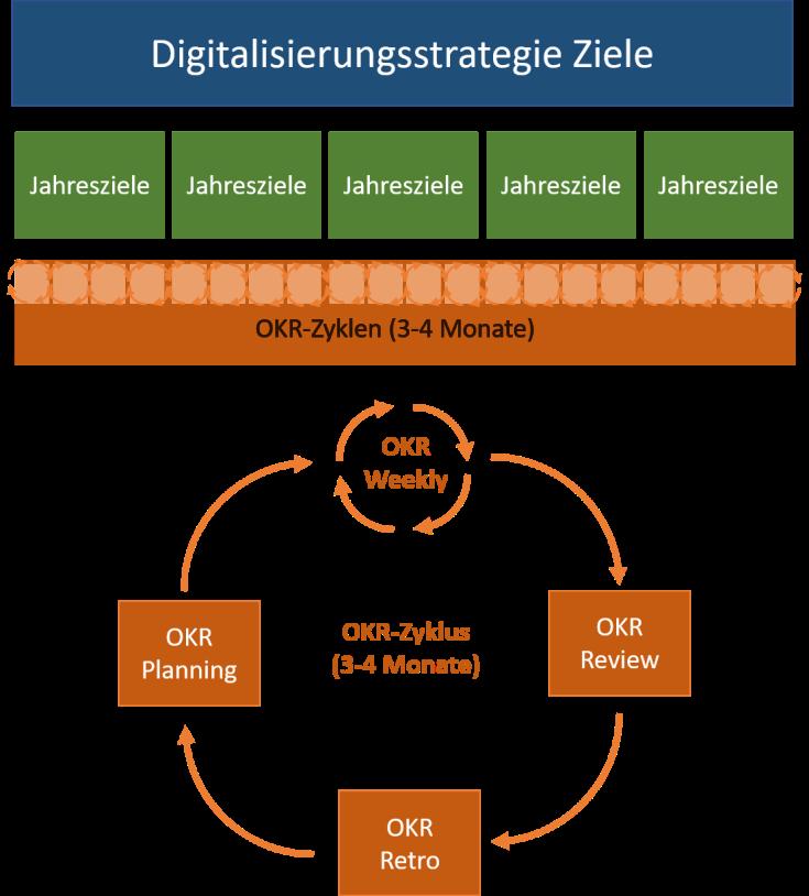 Die Grafik zeigt wie die OKR-Methode zur Umsetzung der Digitalisierungsstrategie in der digitalen Transformation eines Unternehmens eingesetzt werden kann.