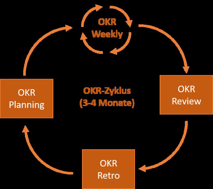 Eine Übersicht über den OKR-Zyklus bestehend aus OKR-Planning, OKR-Weekly, OKR-Review und OKR-Retro.