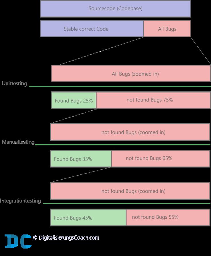 Gefunden Bugs vs. Nicht gefundene Bugs in einer Software mit der jeweiligen Testmethode