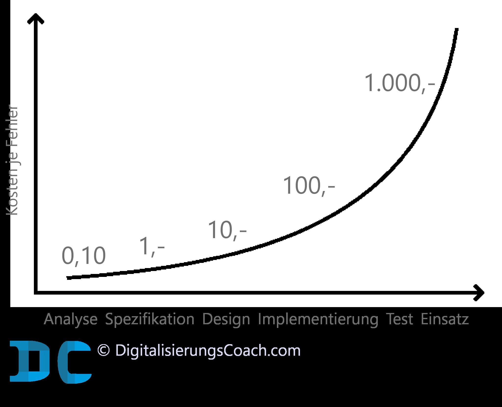 Rule of ten: Kosten je Fehler in Phasen einer Softwareentwicklung oder eines Softwareprojekts oder eines Softwareprodukts