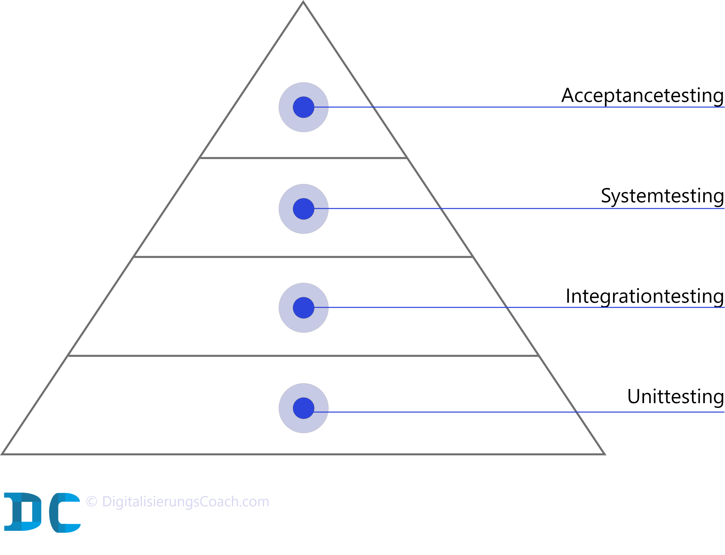 Hierarchische Darstellung der Testmethoden