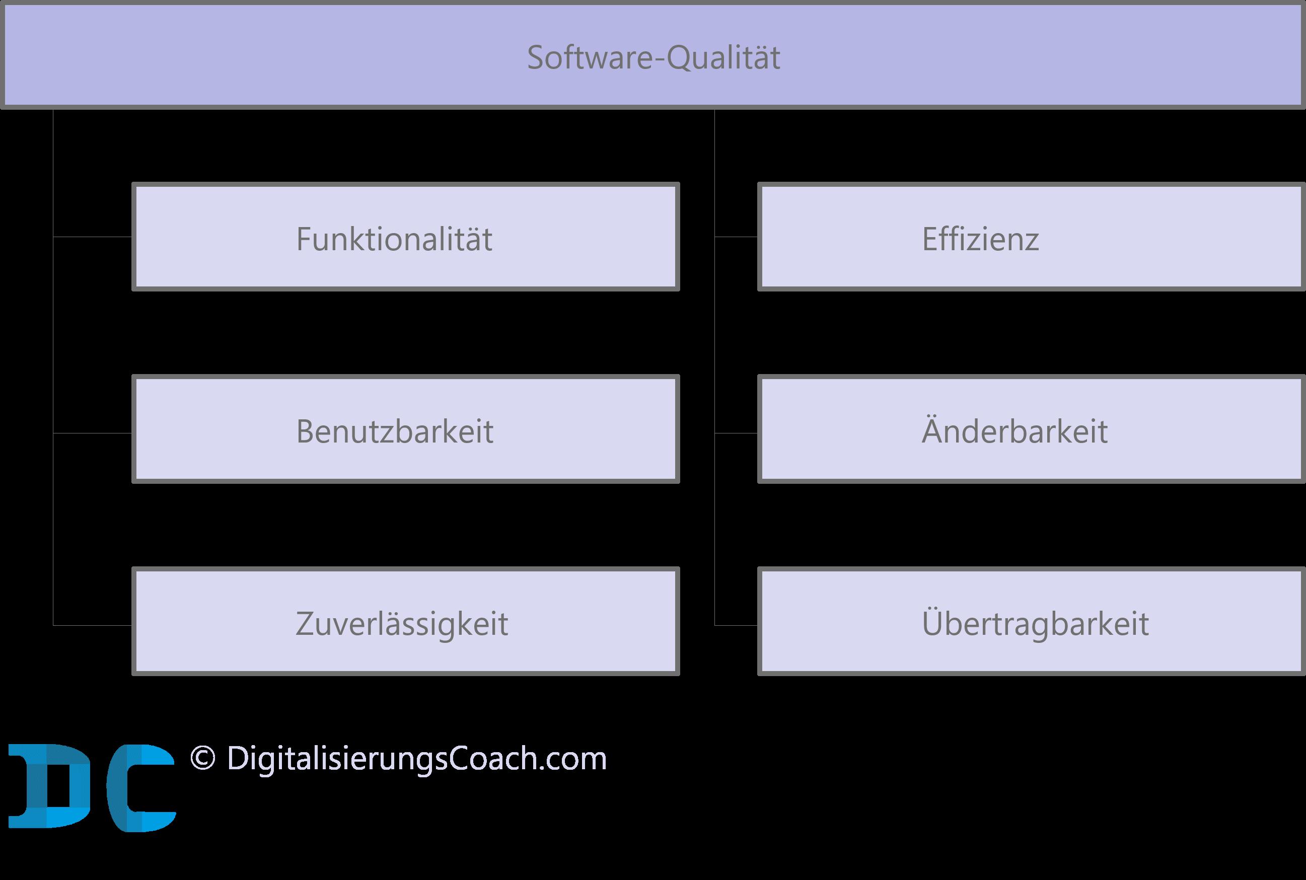 Software-Qualität nach ISO 9126
