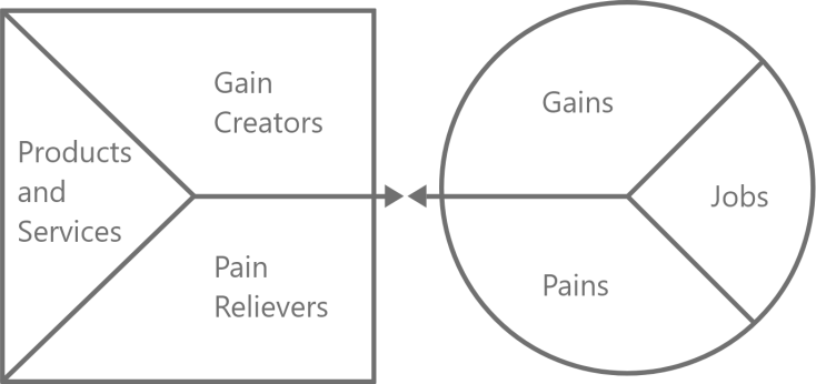 Das Value Proposition Canvas für die Digitalisierung