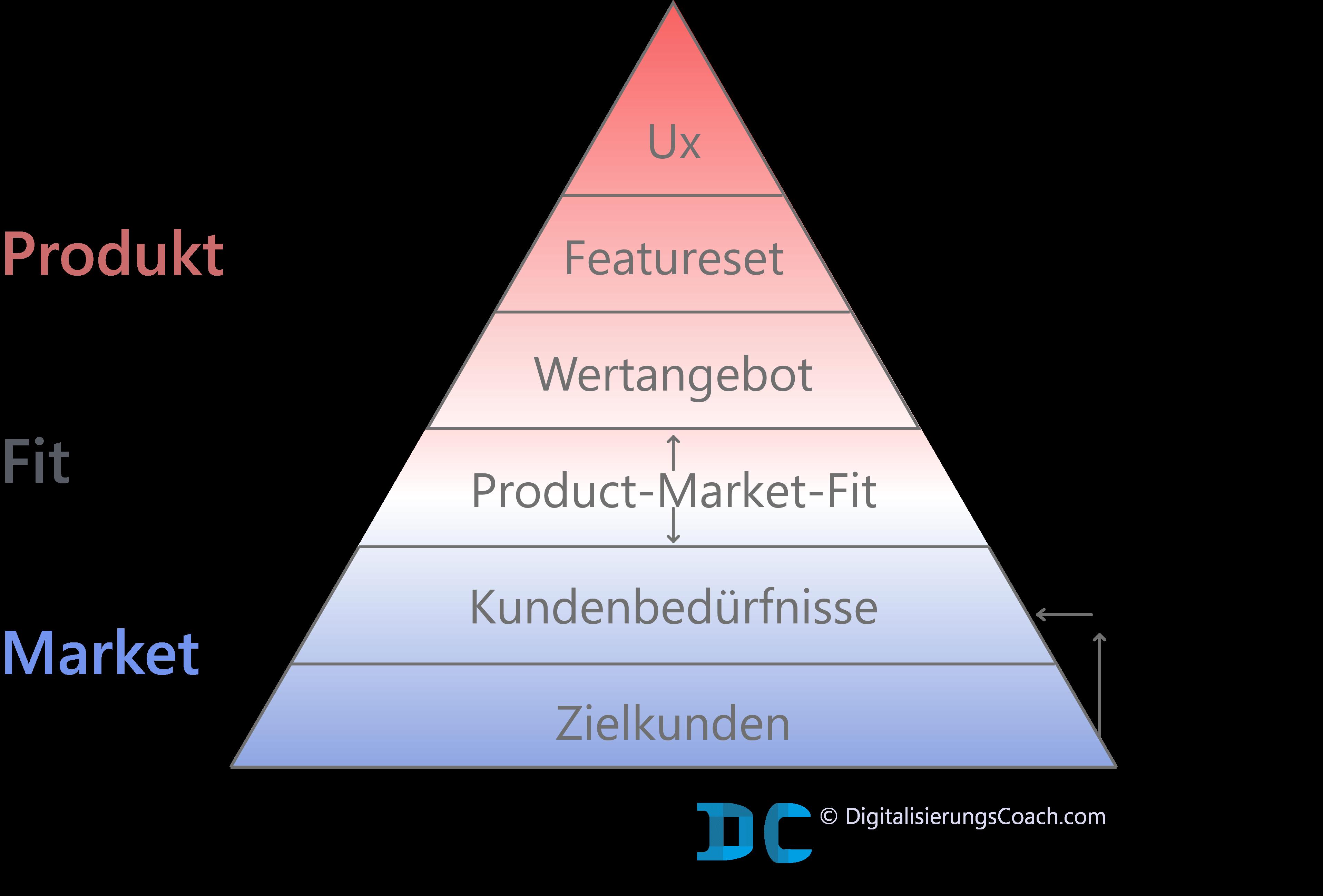 Aufbau Product-Market-Fit-Pyramide DC