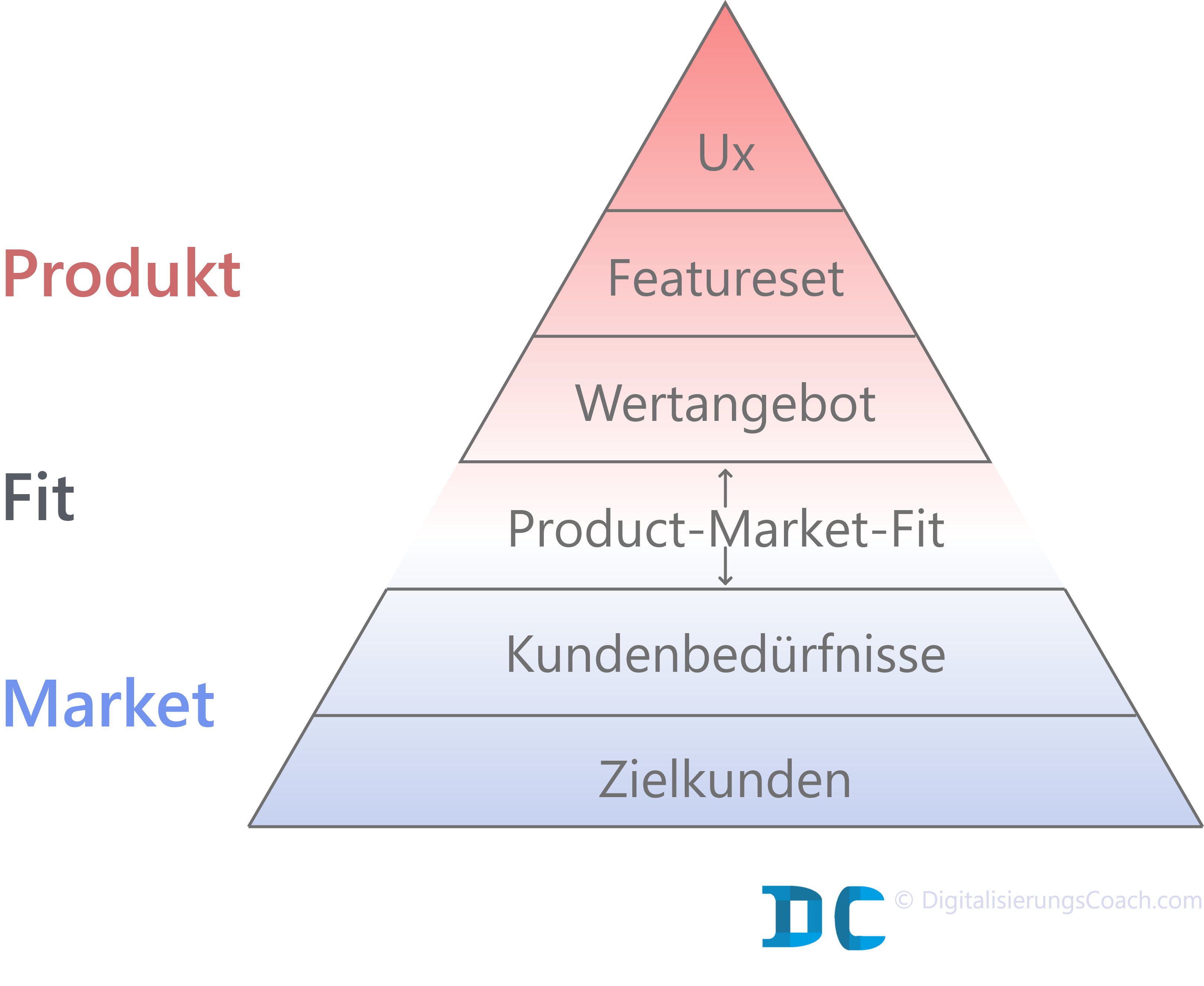 Product-Market-Fit-Pyramide-DC