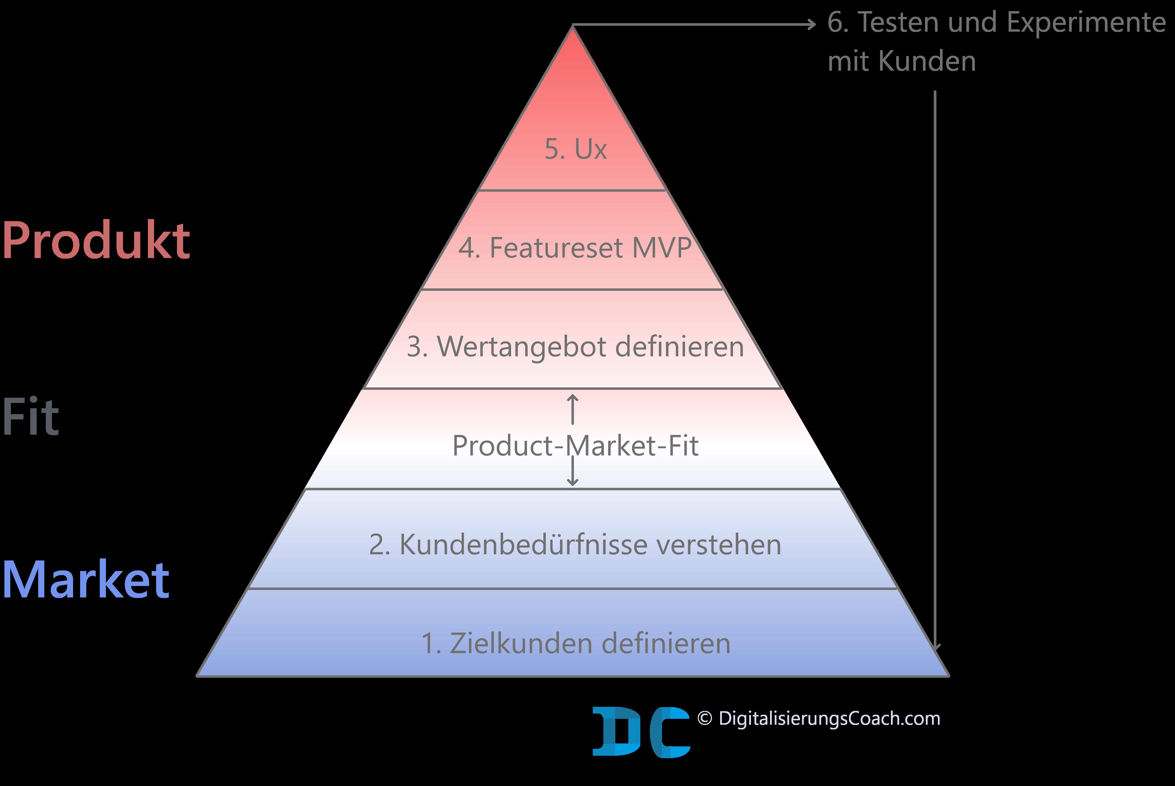 Product-Market-Ft-Pyramide Schritte Schritte